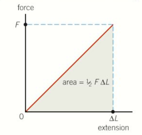 Area Under F-E Graph.png
