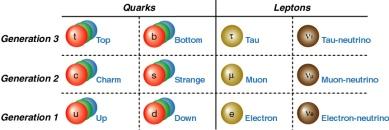quarks_leptons.jpg