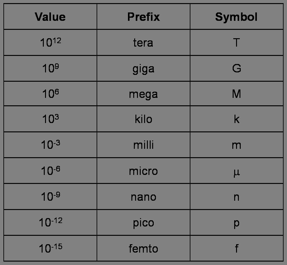 si_prefixes