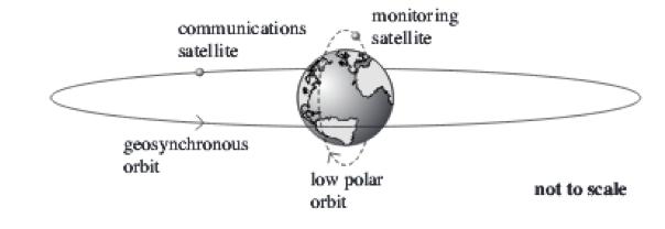 Geo:Polar