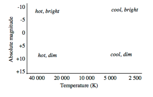 Absolute Magnitude vs Temperature
