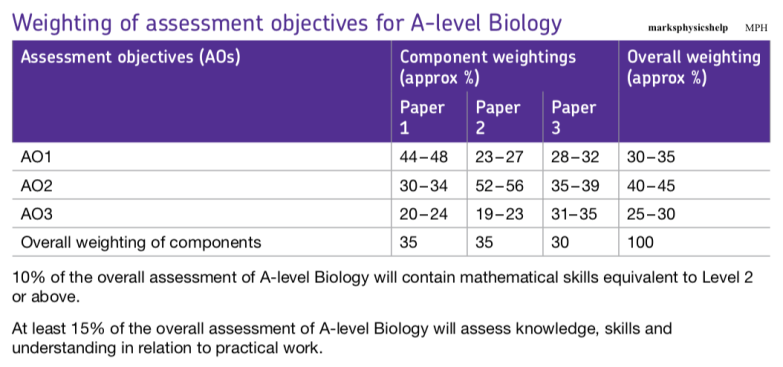 A-Level weighting of assessment