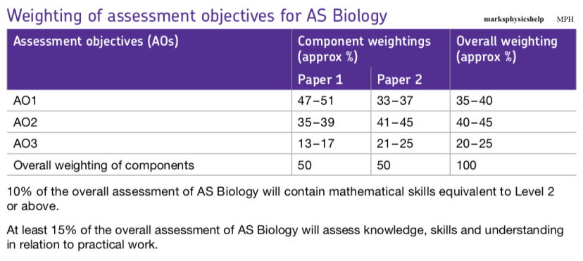 AS weighting of assessment